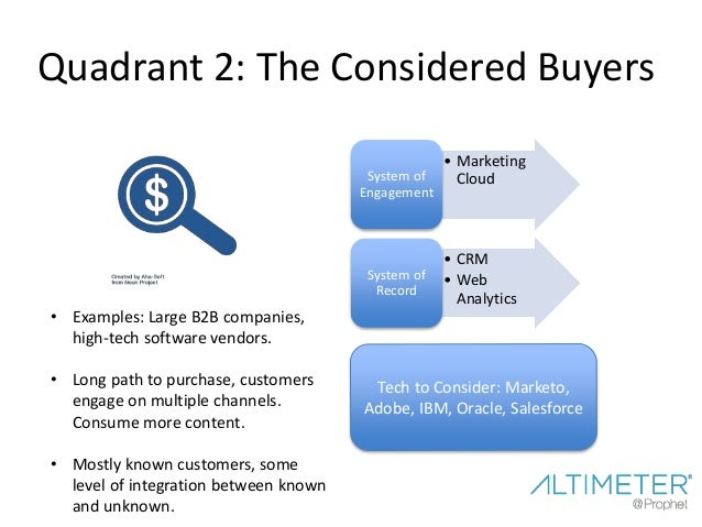 Quadrant 4: The Omni-Present •Integrated Sales, Service and Marketing Systems System of Engagement •CRM •Web Analytics •Th...