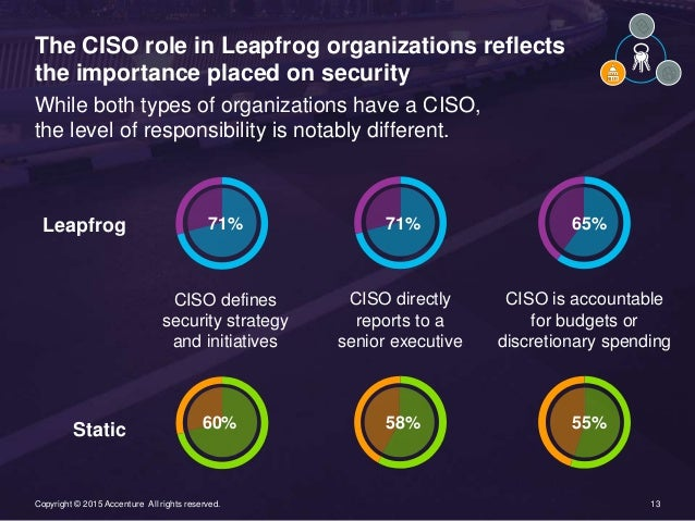 13Copyright © 2015 Accenture All rights reserved. 13Copyright © 2015 Accenture All rights reserved. The CISO role in Leapf...