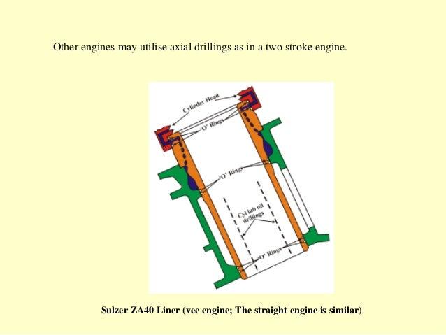 the cylinder liner of diesel engines 33