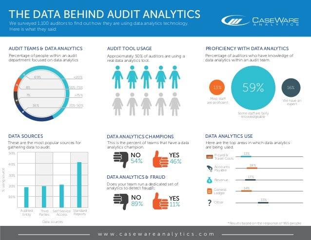 ? THE DATA BEHIND AUDIT ANALYTICS We surveyed 1,100 auditors to find out how they are using data analytics technology. Her...