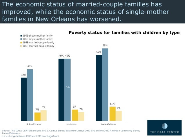 American Community Survey Kids Living With  Married Parents