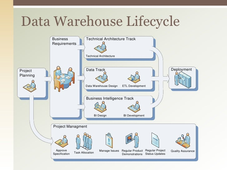 The Data Warehouse Lifecycle