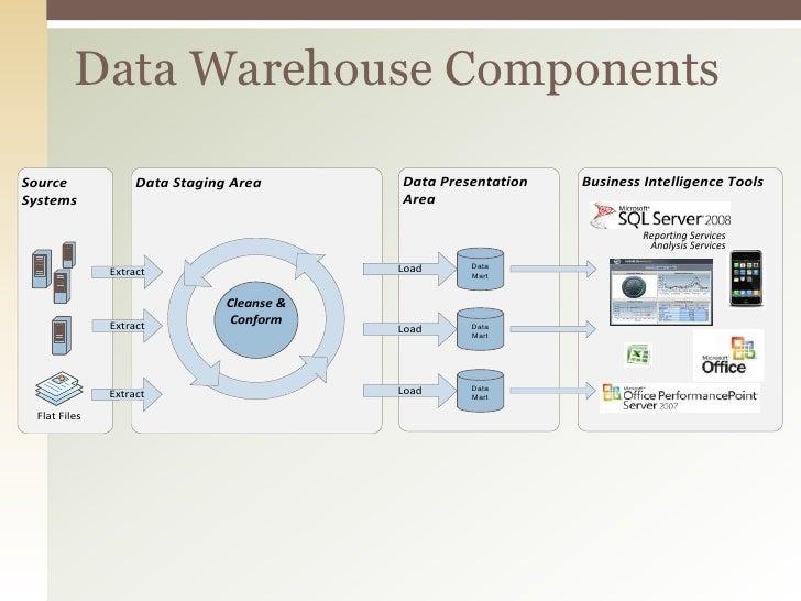 the most data warehouse developer the most data