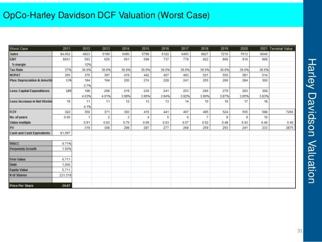 wacc for fiat group Wacc for fiat group 1125 words dt366 yr2 report on the wacc for fiat motors the wacc is the weighted average more about calculating wacc valuation: apv vs.