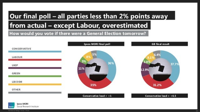 The Death of Polling? Slide 10
