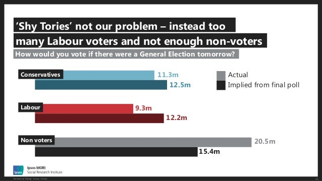 11The Death of Polling? Version 1 Public 'Shy Tories' not our problem – instead too How would you vote if there were a Gen...