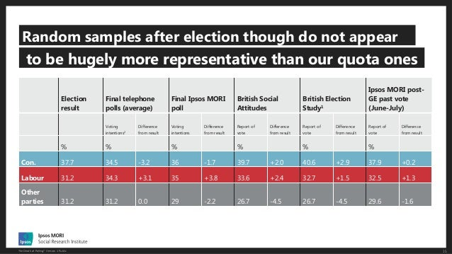 The Death of Polling? Slide 15