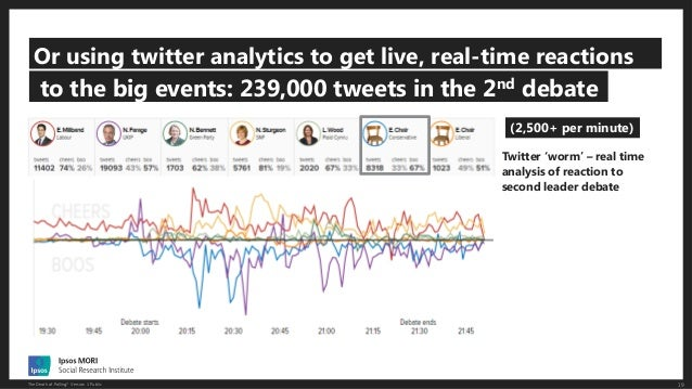 19The Death of Polling? Version 1 Public Or using twitter analytics to get live, real-time reactions to the big events: 23...