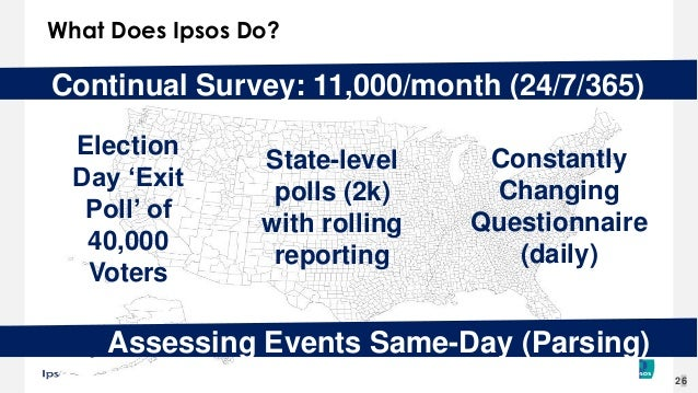 The Death of Polling? Slide 26