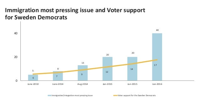 The Death of Polling? Slide 46