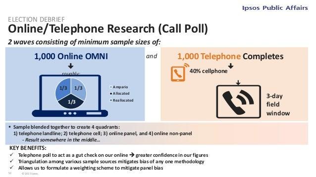53 © 2015 Ipsos. Call Poll Sample Breakdown ELECTION DEBRIEF Base: Final Call Poll (Total n=2,503; Online n=1,502; CATI n=...