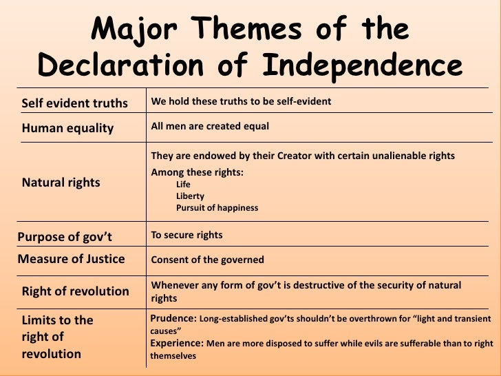 u003cbr u003e 11 major themes of the declaration - The Declaration Of