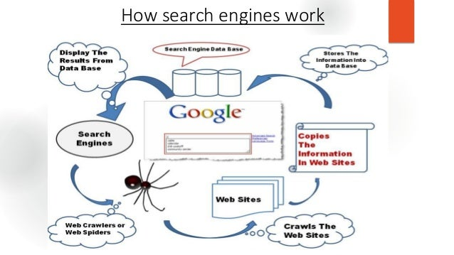 The deep web how search engines work 7 ccuart