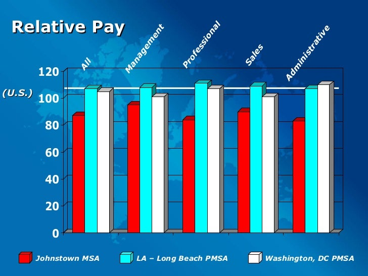 Relative Pay All Administrative Sales Management Professional (U.S.) Johnstown MSA LA – Long Beach PMSA Washington, DC PMSA