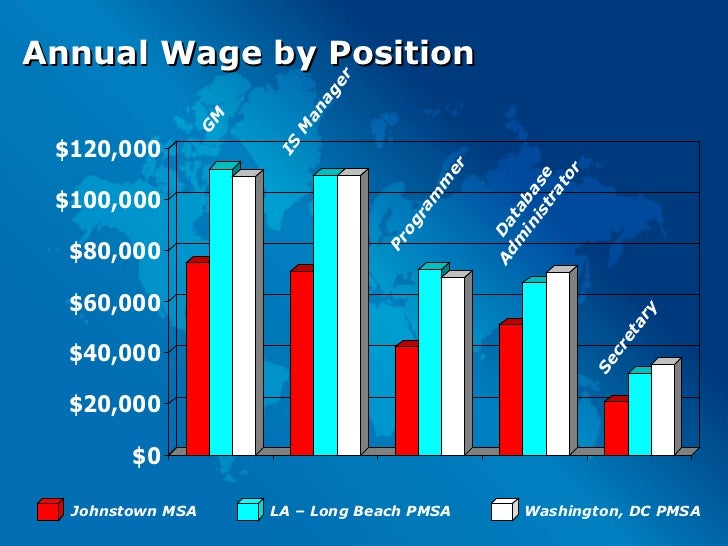 Annual Wage by Position GM Secretary Database Administrator Programmer IS Manager Johnstown MSA LA – Long Beach PMSA Washi...
