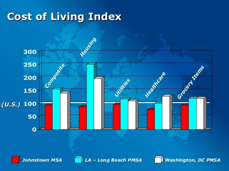 Cost of Living Index Composite Healthcare Utilities Housing (U.S.) Grocery Items Johnstown MSA LA – Long Beach PMSA Washin...