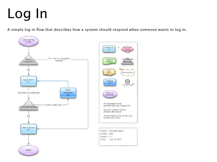 Flow charts templates 2