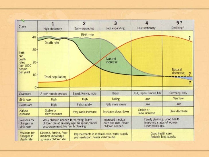 Demographic transition model definition