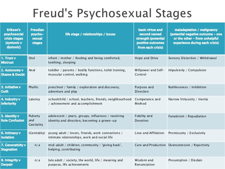 compare and contrast erik erikson and kohlberg Differentiate between freud's and erikson's approaches to psychoanalytic theory in this lesson you will examine and compare developmental stages side by side and have the opportunity to test your knowledge with a quiz at the end.