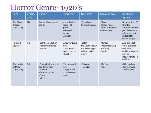 The development of horror film genre overtime!
