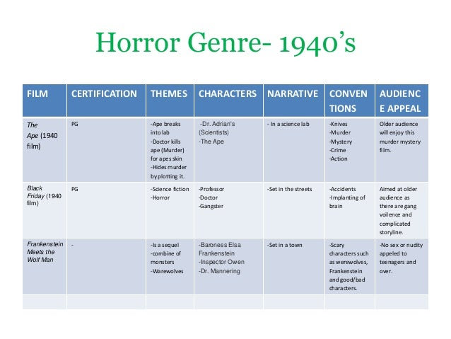 the evolution of the horror film in cinematography The two films that mark the dawn of the horror film as a hollywood genre, tod   and initially, this was a phenomenon of the hollywood cinema that the   responded to the films, that seems to shape the initial development of the horror  genre.