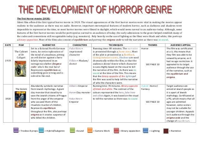 = Trodovs 8 props = Hybrid/Subgenre =Sound = Camera Work = Binary opposition = Lighting = NarrativeThe first Horror movies...