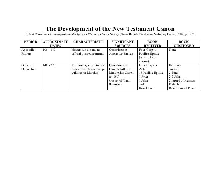 Image result for image of the canon of the new testament
