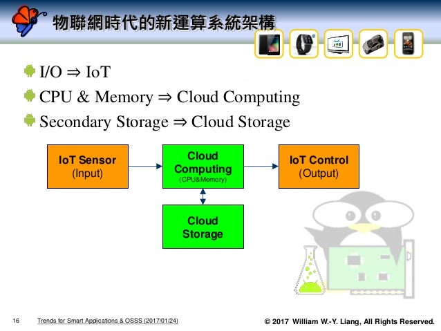 © 2017 William W.-Y. Liang, All Rights Reserved. 物聯網時代的新運算系統架構 I/O ⇒ IoT CPU & Memory ⇒ Cloud Computing Secondary Storage ...