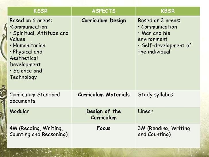 KSSR                   ASPECTS                    KBSRBased on 6 areas:            Curriculum Design     Based on 3 areas:...