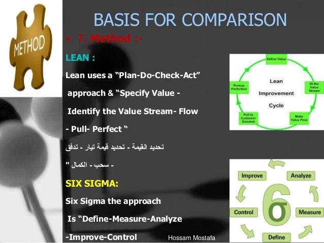 difference between six sigma and lean six sigma pdf