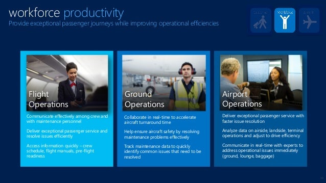10 workforce productivity Provide exceptional passenger journeys while improving operational efficiencies Ground Operation...