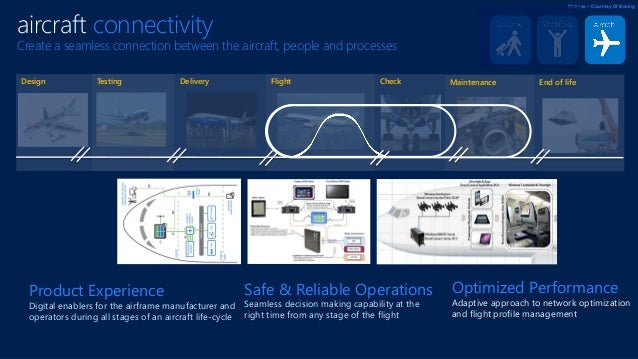 CheckTesting FlightDelivery MaintenanceDesign Pictures – Courtesy Of Boeing End of life aircraft connectivity Create a sea...