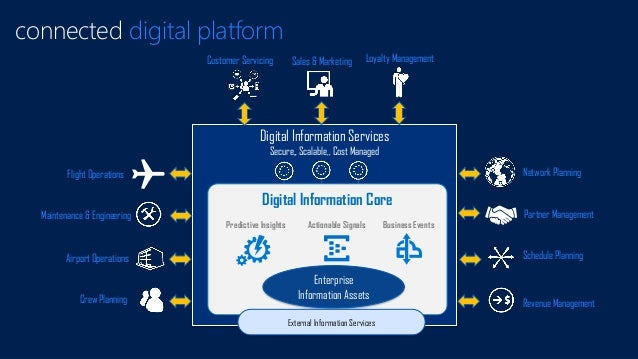 Digital Information Services Secure,, Scalable,, Cost Managed connected digital platform Digital Information Core Enterpri...