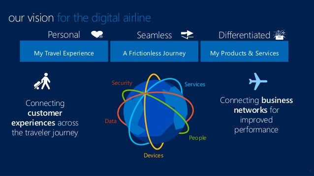 5 our vision for the digital airline Personal My Travel Experience Differentiated My Products & Services Seamless A Fricti...