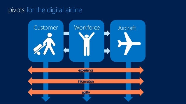 pivots for the digital airline WorkforceCustomer Aircraft experience information agility