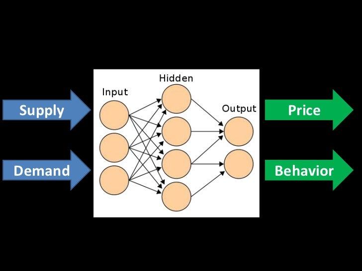 Supply<br />Price<br />Demand<br />Behavior<br />