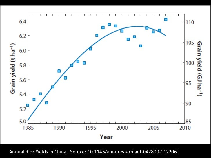 Annual Rice Yields in China.  Source: 10.1146/annurev-arplant-042809-112206  <br />