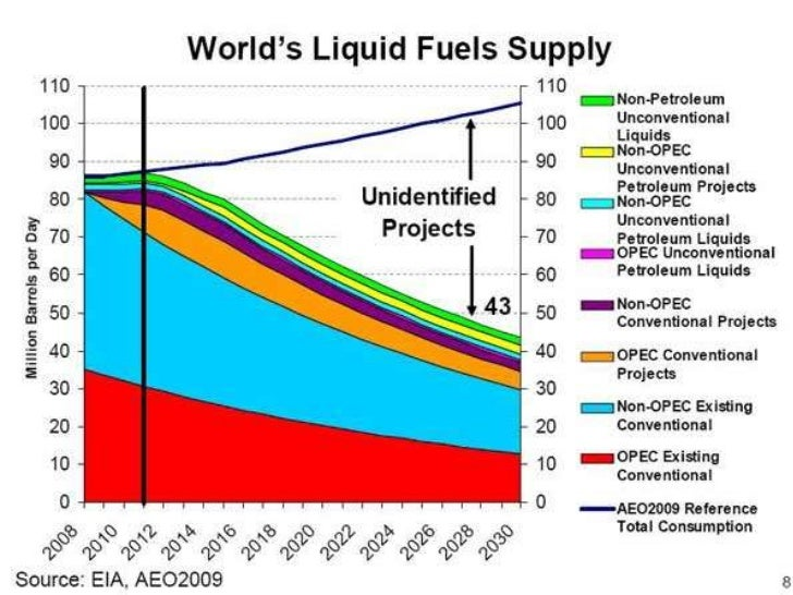 Peak Oil: Projections<br />