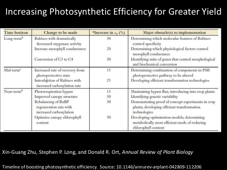 Increasing Photosynthetic Efficiency for Greater Yield<br />Xin-GuangZhu, Stephen P. Long, and Donald R. Ort, Annual Revie...