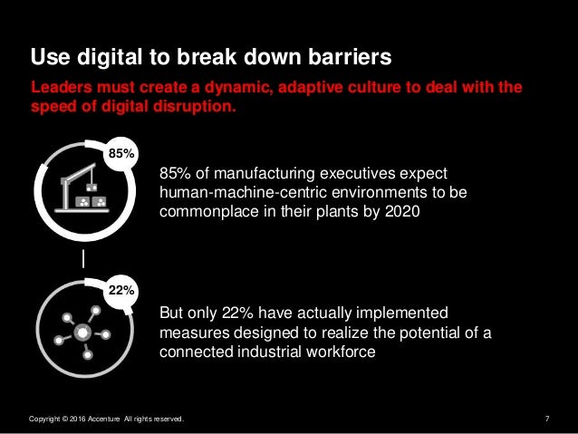 7Copyright © 2016 Accenture All rights reserved. 85% of manufacturing executives expect human-machine-centric environments...