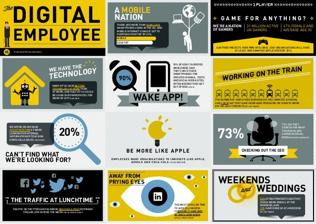 DIGITAL EMPLOYEE The A MOBILE NATION Be more like Apple Employees want organisations to innovate like Apple, Google and Co...