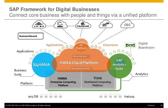 The Digital Enterprise 2020