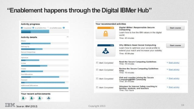 """Enablement happens through the Digital IBMer Hub""  Source: IBM (2012)  Copyright 2013  33"