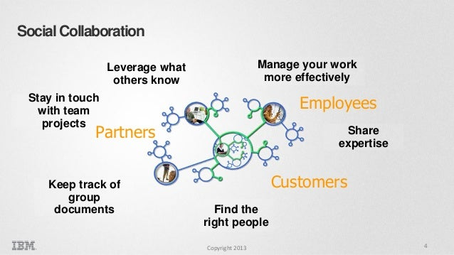 Social Collaboration Manage your work more effectively  Leverage what others know  Employees  Stay in touch with team proj...
