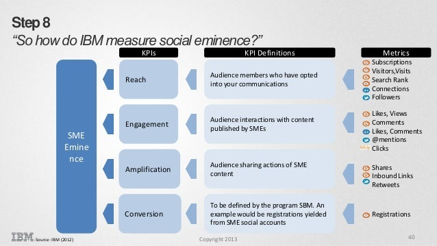 """Step 8 """"So how do IBM measure social eminence?"""" KPIs  KPI Definitions  Reach  Audience members who have opted into your co..."""