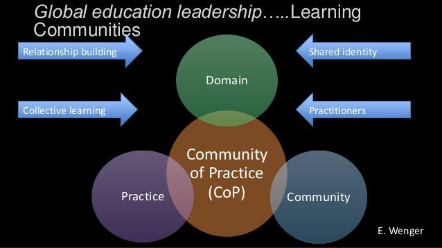 Community of Practice (CoP) Domain CommunityPractice Collective learning Practitioners Relationship building Shared identi...