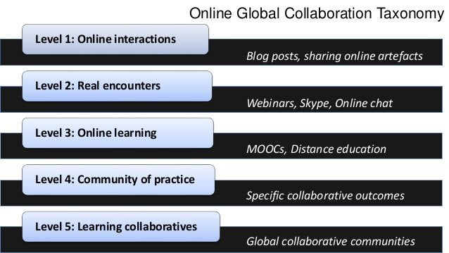Online Global Collaboration Taxonomy How to use…… Determine online learning objectives Examine courses/curriculum Map coll...
