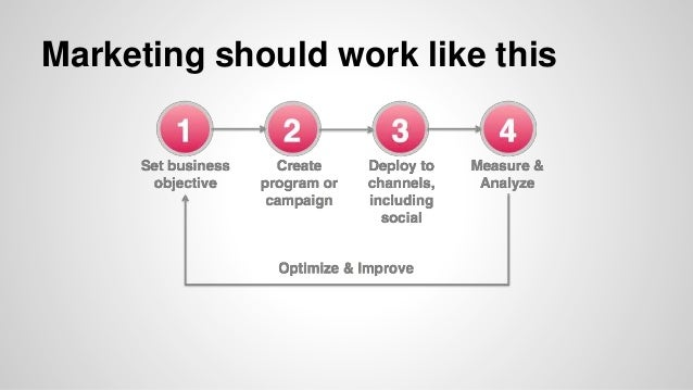 Marketing Automation • Demand generation • Lead management • Lead scoring • Lead nurturing • Lead generation • Campaign an...