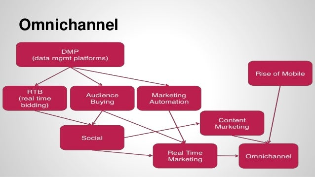 Agencies analyze relationships cross platform and cross channel. Startups have to learn each lesson the hard way