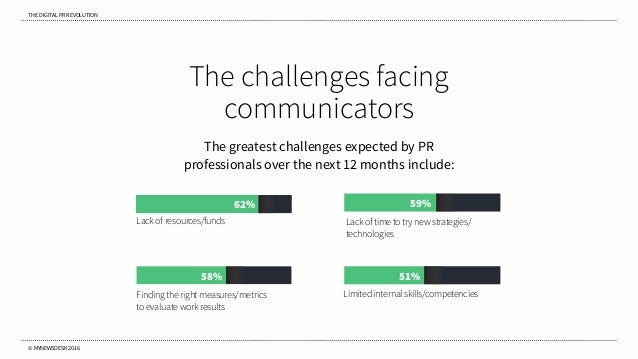 THE DIGITAL PR REVOLUTION © MYNEWSDESK 2016 The challenges facing communicators The greatest challenges expected by PR pro...